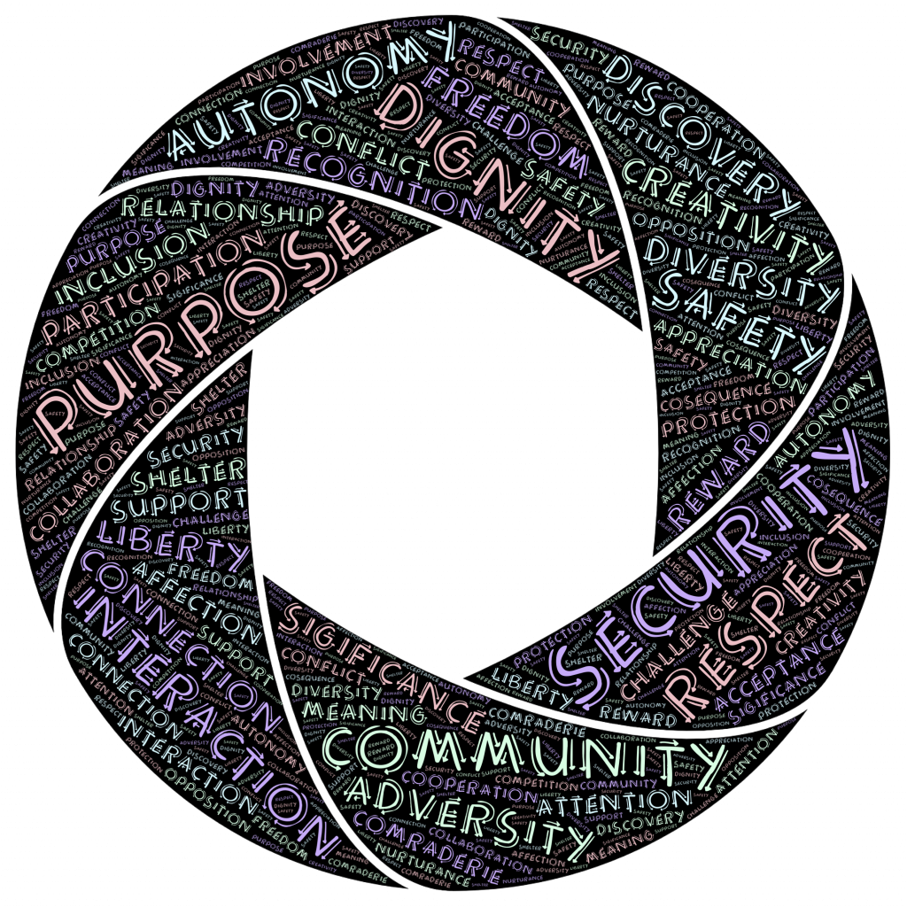 Wheel with Words like Purpose, Dignity, and Respect